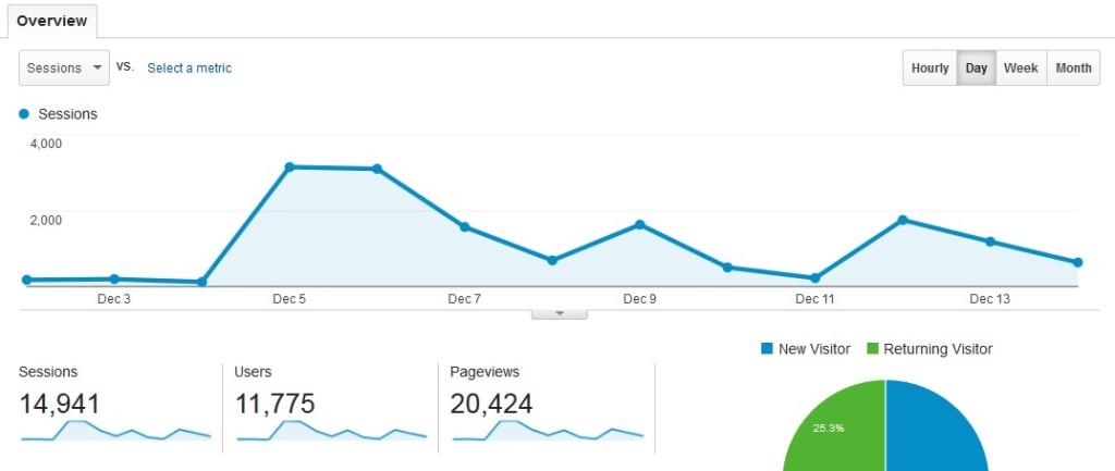 ConvertKit-increased-views