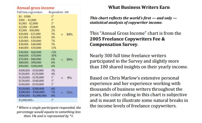 copywriter salaries how much do copywriters make lance vs  from a statistical standpoint i m very skeptical of any results that don t adhere to the standard bell curve distribution at the same time