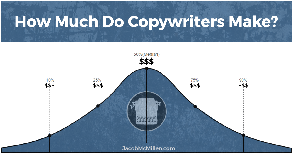 How Much Do Copywriters Make? Freelance vs In-House vs Agency