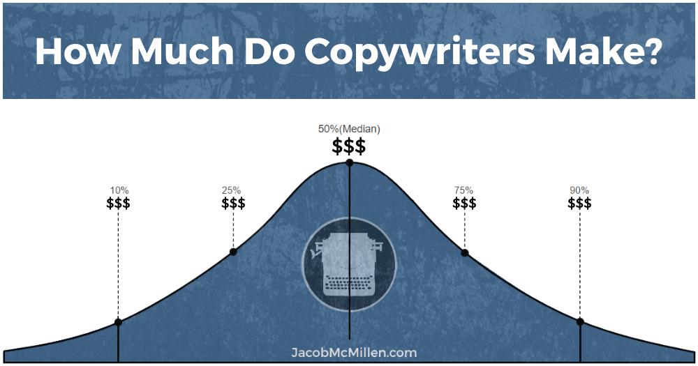 How Much Do Copywriters Make? Freelance vs In-House vs Agency