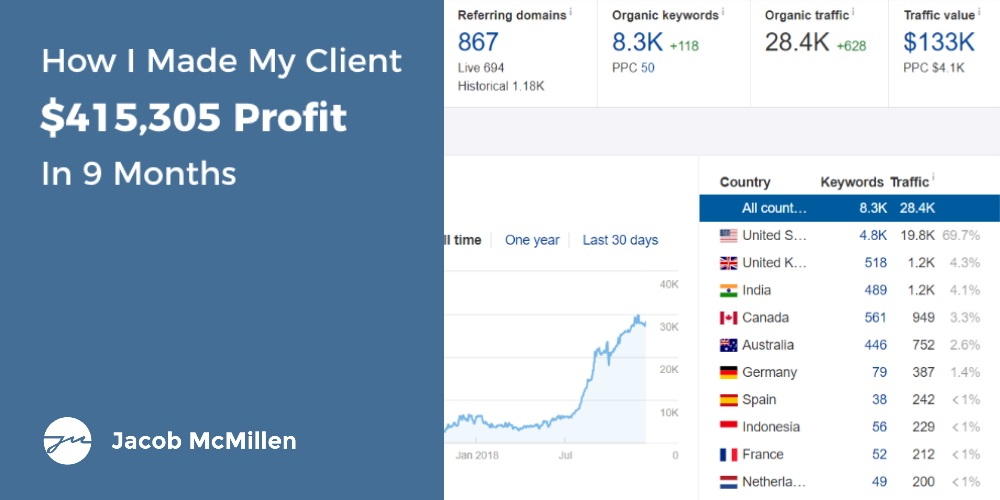 How I Made My Client $415,305 Profit In 9 Months